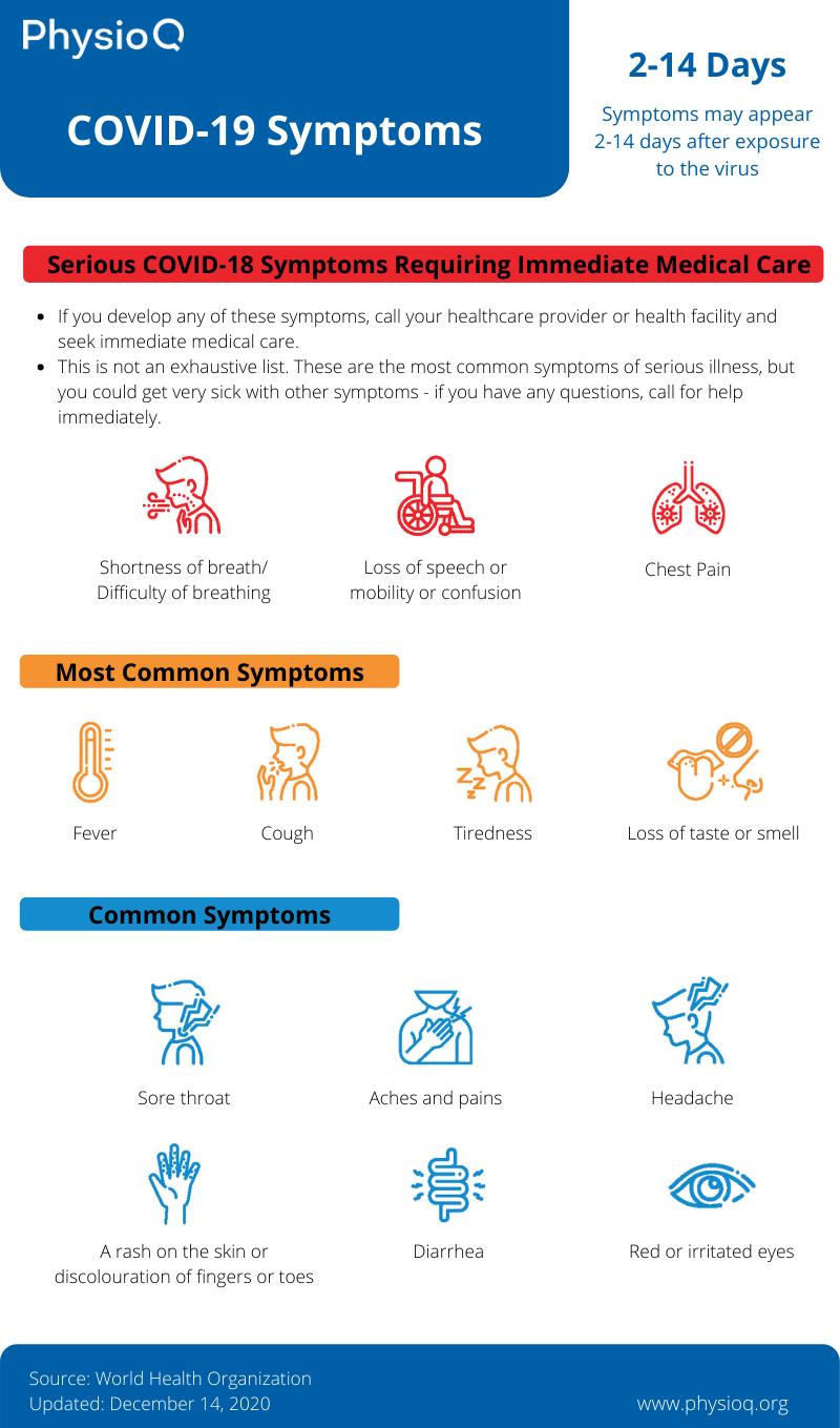 The most common COVID-19 symptoms